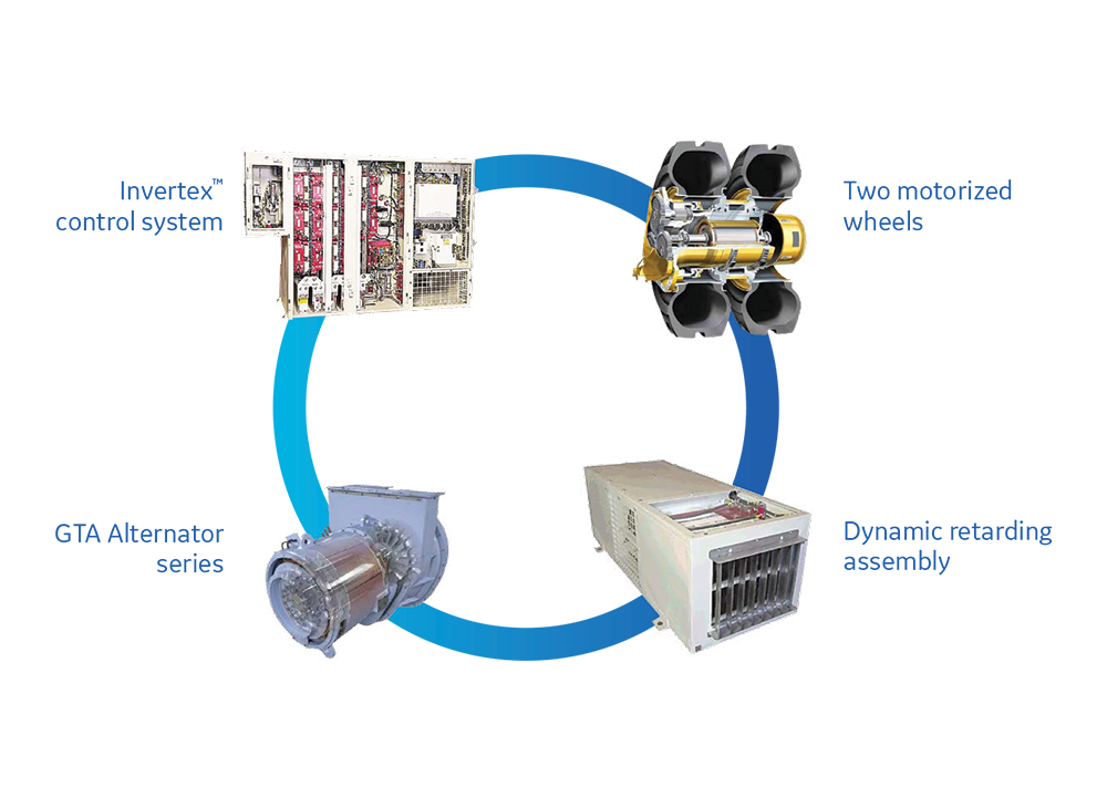 Mining Integrated Drive Systems